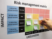 Brainstorming critical risks in a risk management matrix Royalty Free Stock Images