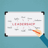 Business hand writing leadership skill Royalty Free Stock Photography