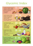 Chart infographics glycemic index foods Stock Photos