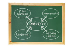 Confidence Concept on Blackboard Royalty Free Stock Images