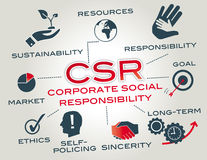 Corporate social responsibility Royalty Free Stock Photos