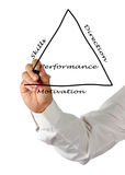 Darstellung des Managementkonzeptes Stockbild