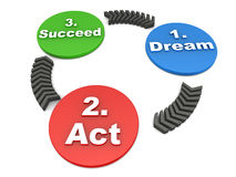 Dream act succeed Royalty Free Stock Images