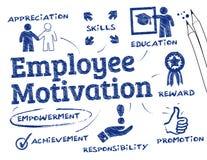 Employee motivation Royalty Free Stock Images