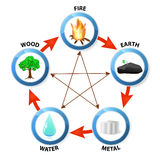 Five elements Stock Photos