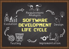 Hand drawn about Software Development Life Cycle Stock Image