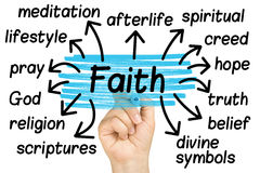 Hand Highlighting Faith Tag Tags Isolated Stock Image