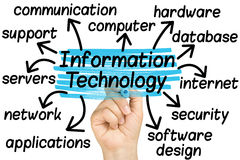Hand som markerar informationstekniketiketter Royaltyfria Foton