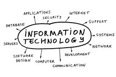 Information technology Stock Images