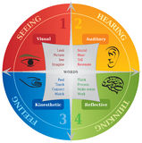 4 Learning Communication Styles Diagram - Life Coaching - NLP Stock Image