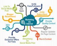 Marketing auf Internet Stockfotografie