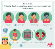 Mers-CoV middle east respiratory syndrome Stock Photos