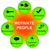 Motivate people Stock Photography