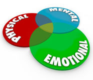 Physical Mental Emotional Well Being Health Total Mind Body Soul Stock Photography