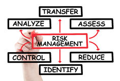 Risk management diagram Royalty Free Stock Images