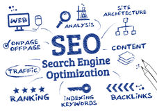 SEO Search Engine Optimization, algoritmo d'allineamento Immagini Stock Libere da Diritti
