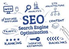 SEO Search Engine Optimization, algoritmo de clasificación Imágenes de archivo libres de regalías