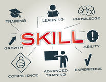 Skill concept Stock Photography