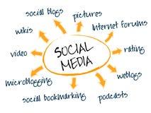 Social media chart Royalty Free Stock Photos