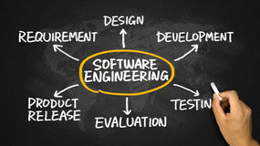 Software engineering concept flowchart Stock Photo
