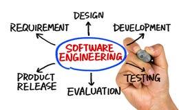 Software engineering concept flowchart Stock Image