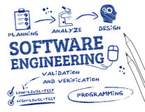 Software engineering scribble Royalty Free Stock Photo