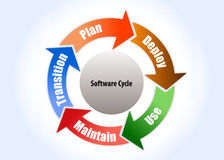 Software process cycle Royalty Free Stock Photos