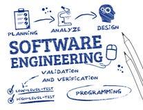 Softwaretechnologiegekrabbel Royalty-vrije Stock Foto