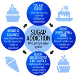 Sugar addiction Royalty Free Stock Photos