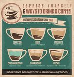 Vintage espresso ingredients guide coffee poster design Royalty Free Stock Photography