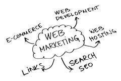 Web marketing Royalty Free Stock Photography